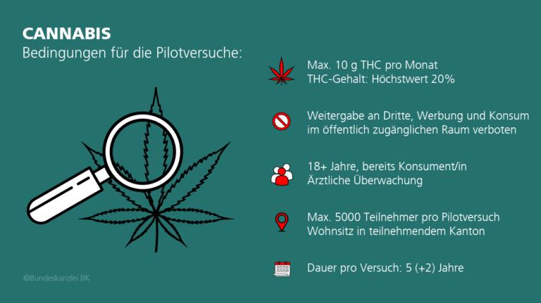 Anträge für Pilotversuche zur nichtmedizinischen Verwendung von Cannabis können eingereicht werden